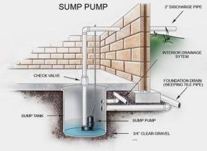 Sump Pump Image